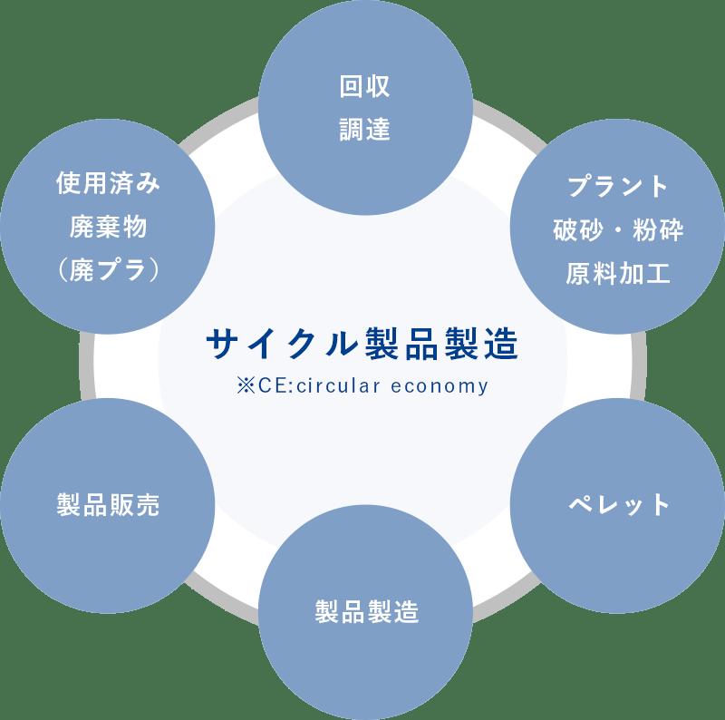 プラットフォームの構築