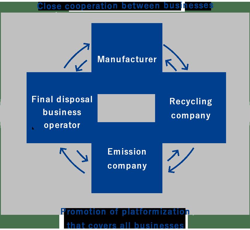 リサイクル事業の連帯